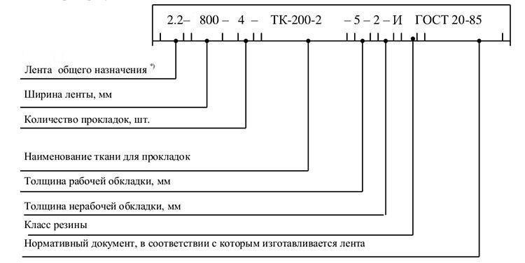 Конвейерная лента Гост 20-85